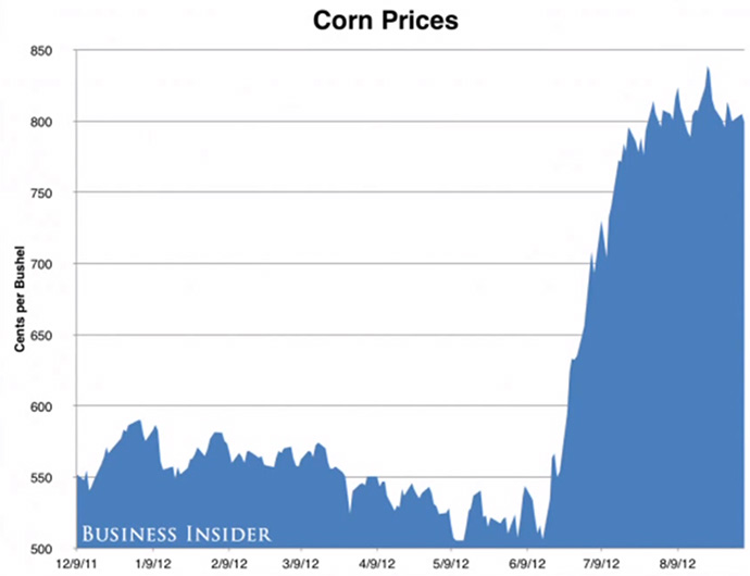 Corn Prices Over Time in Europe