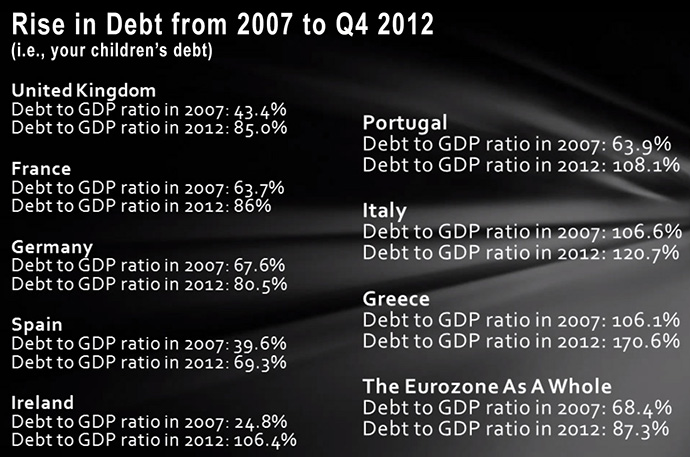 Government Debt Rise in Europe