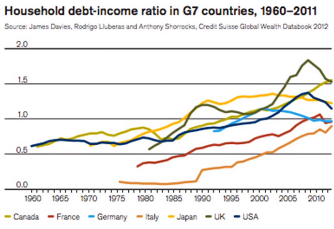 Household Debt to Income ratio in Europe