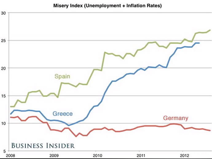 Misery Index in Europe