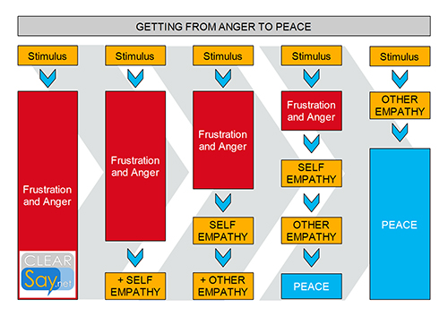 from anger to peace