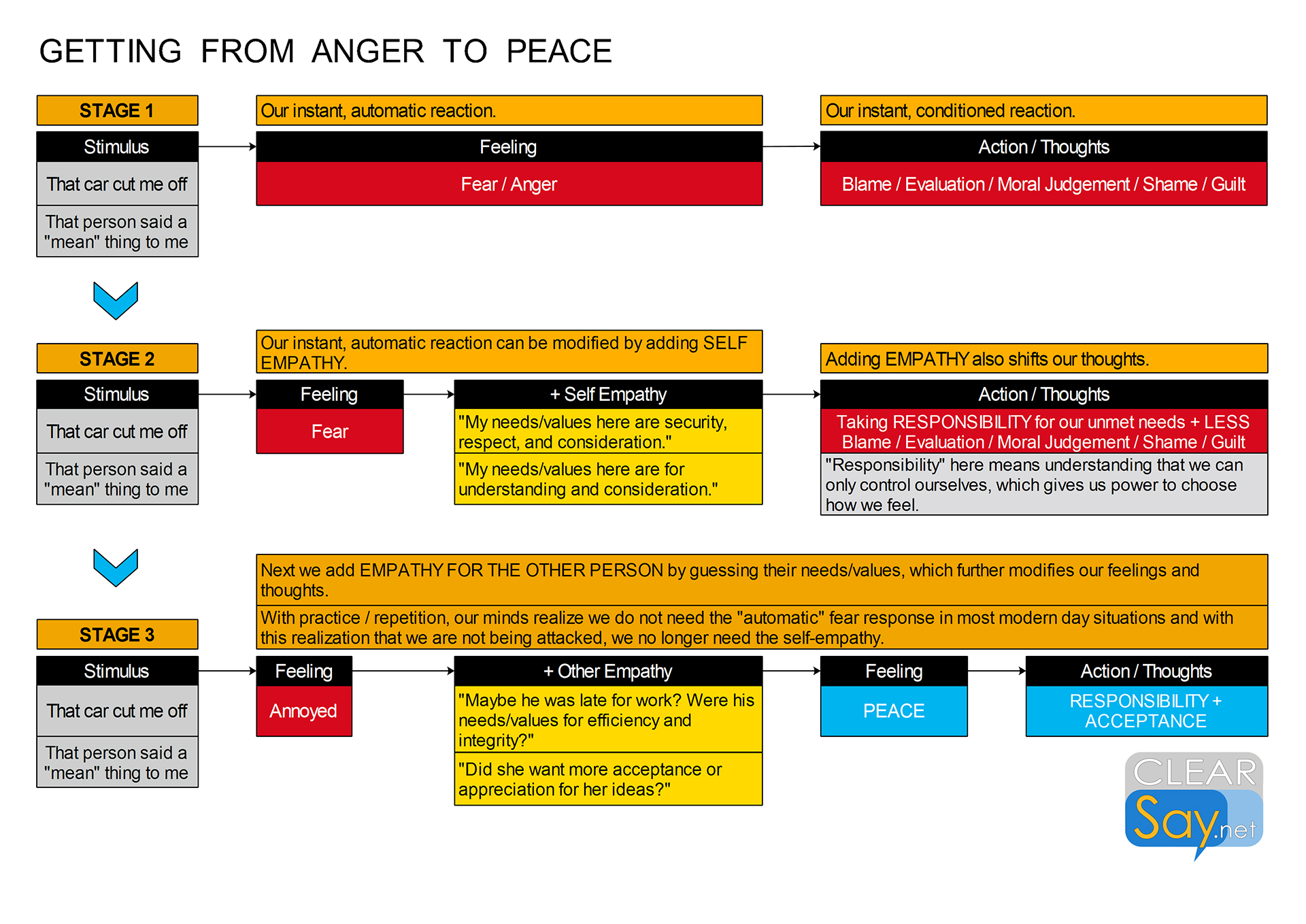 Getting from anger to peace