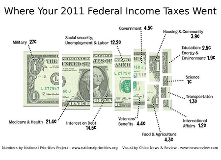 Where your income tax gets spent